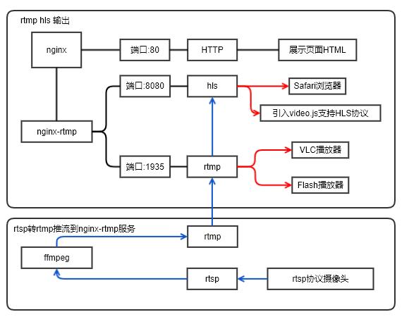 视频直播方案(nginx-rtmp-module ffmpeg)